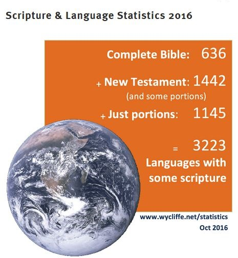 ScriptureStatistics